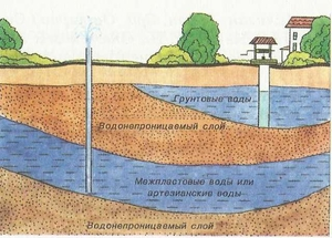 Проблема грунтовых вод