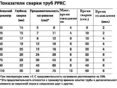 Таблица температур пайки для полипропиленовых труб