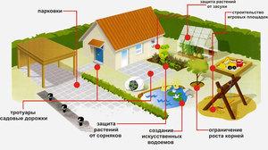 Сферы применения геотекстиля  - наглядная схема участка.