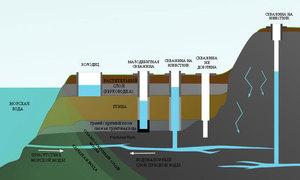 Артезианская скважина сколько метров глубина