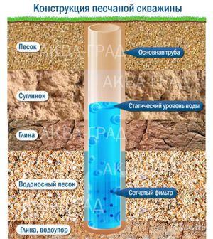 Конструкция песчаной скважины в разрезе
