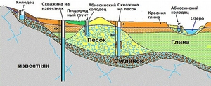Технология бурения абиссинского колодца своими руками