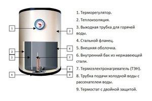 Электронагреватель воды