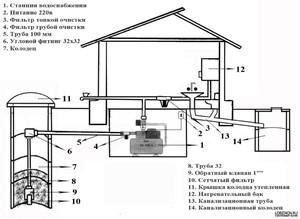 Схема водоснабжение загородного дома фото 987