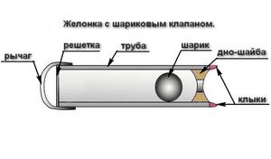 Схема желонки - наглядный вид устройства.