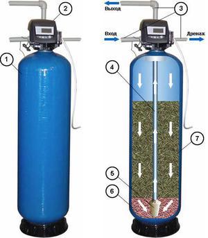 Как самим произвести оборудование обезжелезивания воды