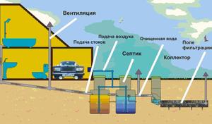 Устройство вентиляции в частном доме - канализация и другие вентиляционные шахты.