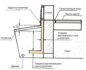 Популярные схемы дренажа для фундамента: виды, материалы, рекомендации