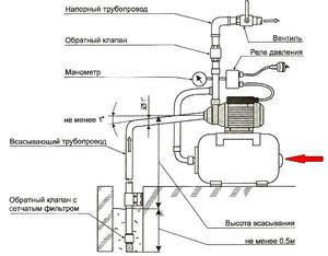 Как настроить насосную станцию