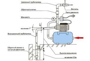 Как регулировать реле давления на насосной станции